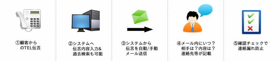 社内連絡メールシステムフロー画像
